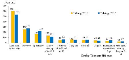 Tổng thống Pháp sang Việt Nam, cơ hội cho những nhóm hàng xuất khẩu nào? - Ảnh 1.