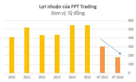 Lâu nay, FPT Trading luôn là 1 trong 3 mảng có lợi nhuận lớn nhất của FPT