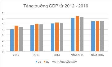 Tăng trưởng GDP theo quý 5 năm trở lại đây