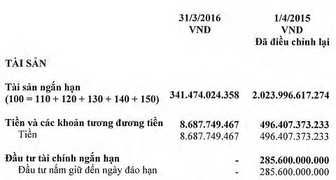 Tại thời điểm đầu niên độ kế toán, JVC có gần 800 tỷ đồng tiền mặt và tiền gửi nhưng đến cuối niên độ chỉ còn chưa đến 9 tỷ, kèm theo khoản lỗ nghìn tỷ