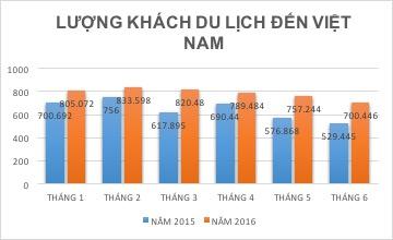 Lượng khách du lịch đến Việt Nam tăng hơn so với cùng kỳ năm ngoái