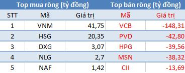 """Khối ngoại đẩy mạnh mua ròng VNM, HSG; tập trung """"xả hàng"""" VCB - Ảnh 1."""
