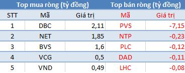"""Khối ngoại đẩy mạnh mua ròng VNM, HSG; tập trung """"xả hàng"""" VCB - Ảnh 2."""