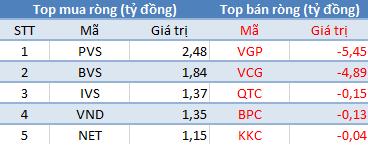 Khối ngoại bán ròng 10 phiên liên tiếp trên Hose, tập trung xả hàng VNM, VCB - Ảnh 2.
