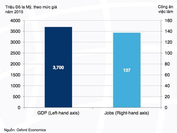 Đóng góp về GDP và việc làm từ sự tăng trưởng về mật độ Internet di động