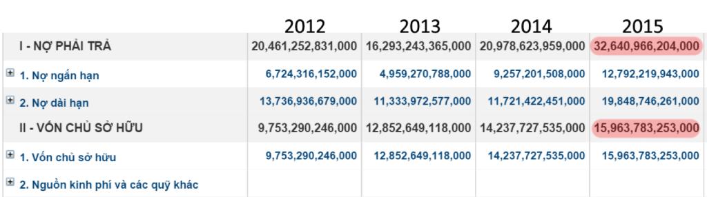 Hình 1.1: Cơ cấu sử dụng nợ của công ty tăng dần qua các năm. Đến năm 2015 công ty có chỉ số nợ/vốn chủ sở hữu là 208%