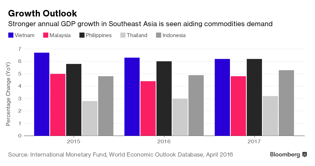 Dự báo tăng trưởng 5 nước ASEAN.