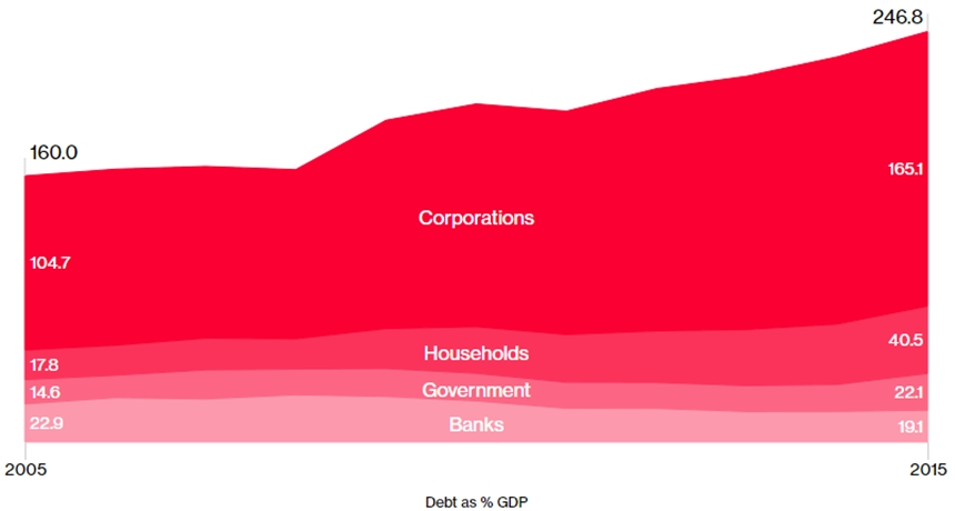 Diễn biến tỷ trọng nợ so với GDP tại Trung Quốc giai đoạn 2005-2015