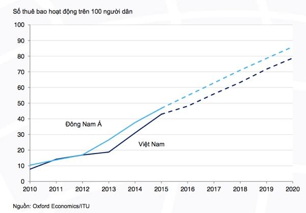 Dự báo tăng trưởng thuê bao di động Việt Nam so với khu vực trong 5 năm tới