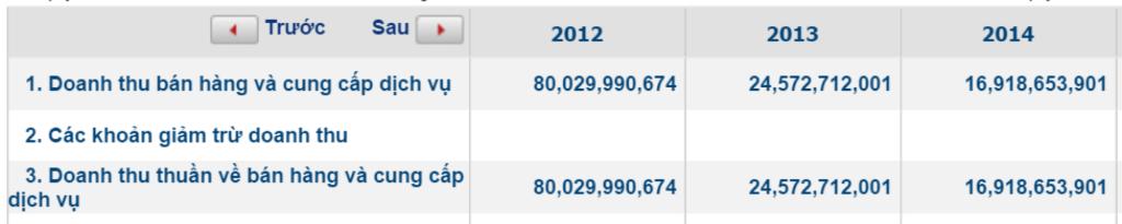 Hình 2.2: Doanh thu bán hàng công ty giảm 3 năm liên tiếp