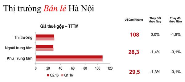 Khảo sát giá thuê tại Hà Nội
