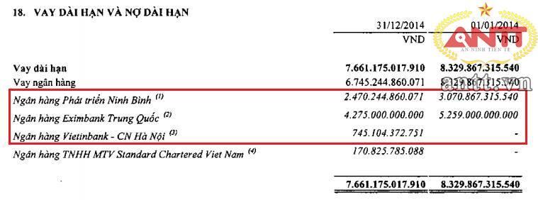 Tới 97% dư nợ dài hạn ngân hàng của Vinachem được dành cho dự án Đạm Ninh Bình thời điểm cuối năm 2014. Nguồn: BCTC riêng Vinachem kiểm toán 2014