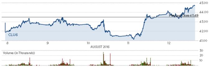 Diễn biến giá dầu thô Mỹ trong tuần. Nguồn: Finviz