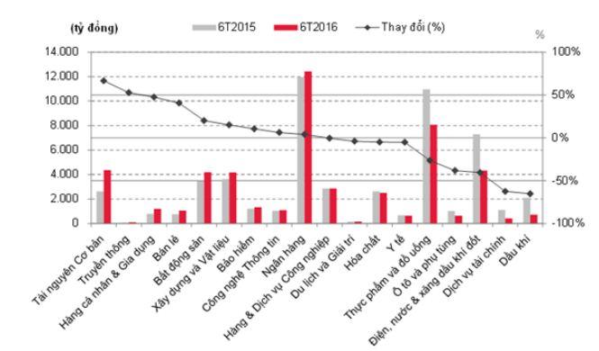Nguồn: SSI Retail Research