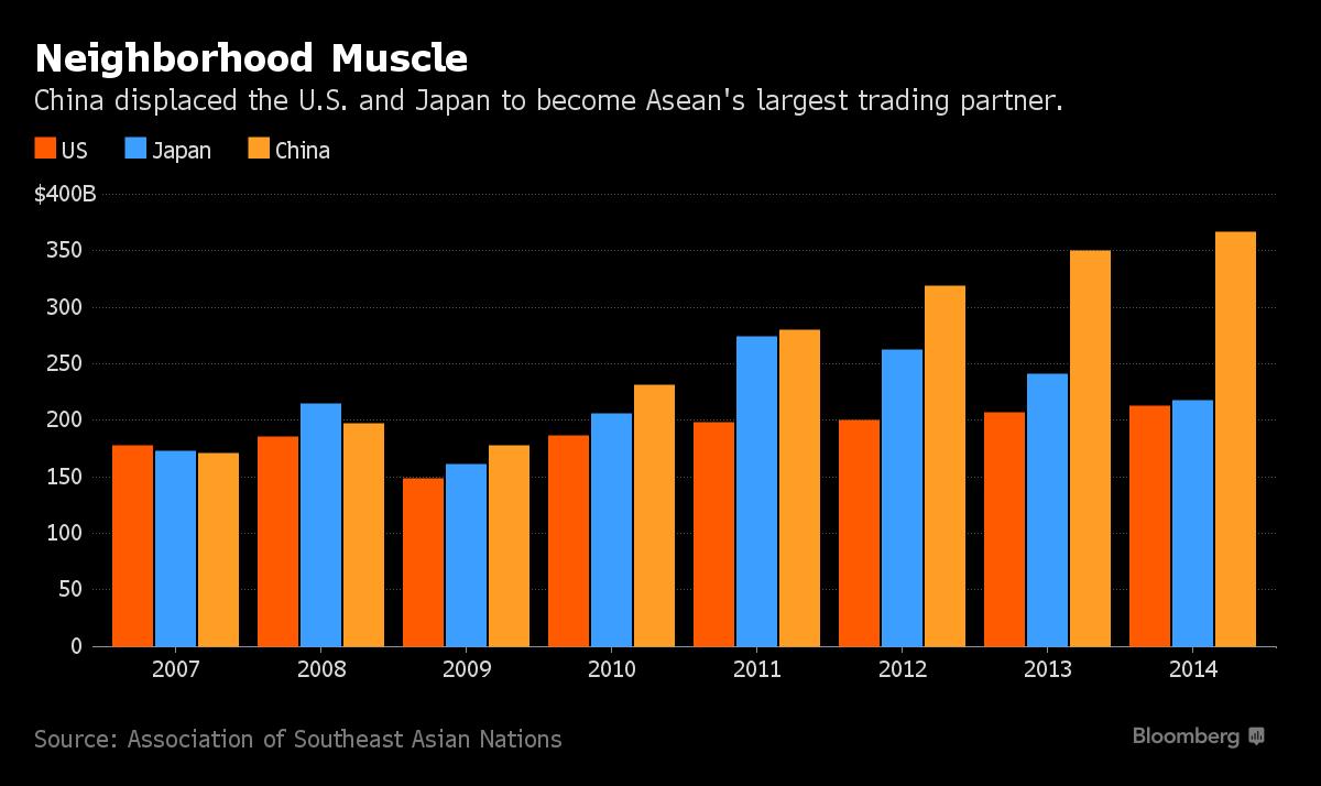 Quan hệ thương mại Trung Quốc với Đông Nam Á.