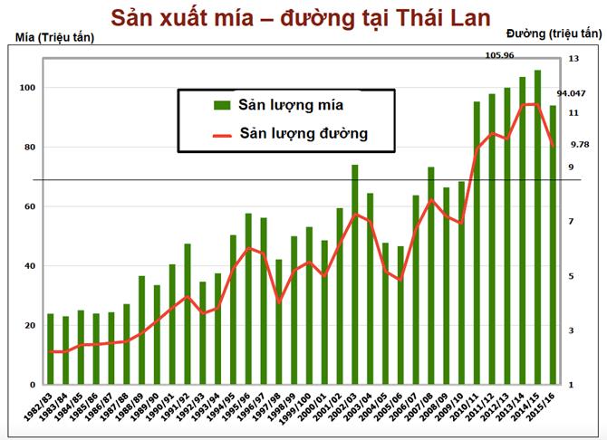 Tác động của Đạo luật Mía Đường ban hành năm 1984 lên ngành mía đường Thái Lan.
