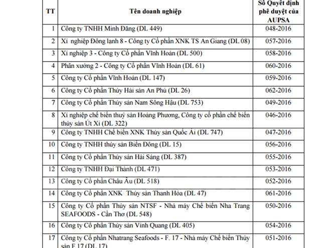 Danh sách cơ sở được phép xuất khẩu thủy sản vào Panama. (Ảnh: PV/Vietnam+)