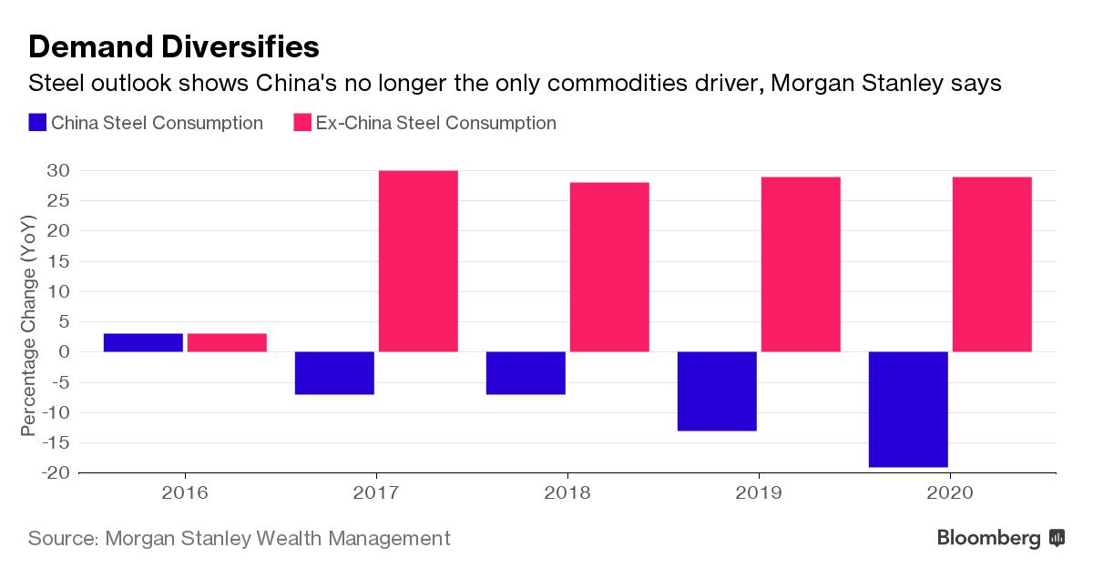 Trung Quốc không còn là nhân tố duy nhất tác động đến giá hàng hoá, sẽ là các thị trường mới nổi (Ex-China).