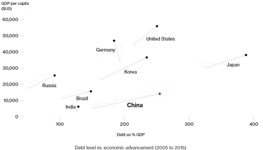 Diễn biến mức nợ so với GDP/đầu người tại các quốc gia giai đoạn 2005-2015