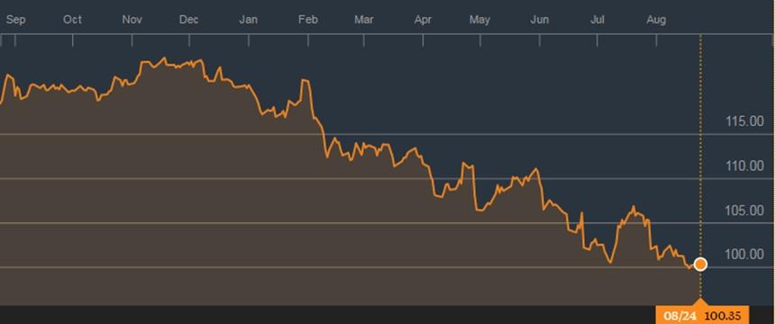 Diễn biến tỷ giá USD/JPY trong 1 năm qua