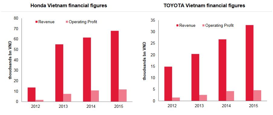 Tình hình kinh doanh của Honda và Toyota Việt Nam tốt nhất từ trước đến nay : Nguồn SSI Research