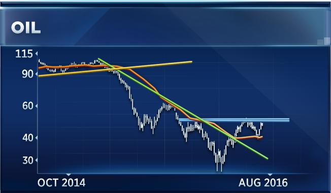 Biểu đồ theo dõi giá dầu hàng tuần từ năm 2014 tới nay