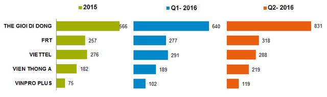 Số liệu cửa hàng của các nhà bán lẻ. Nguồn: GFK