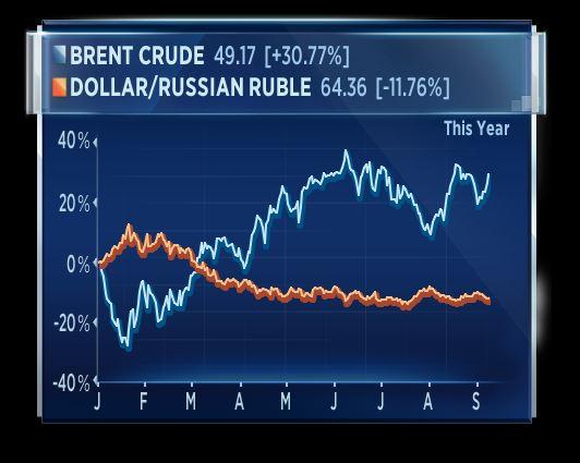 Diễn biến của giá dầu Brent (màu xanh) và tỷ giá USD/RUB (màu cam) kể từ đầu năm tới nay