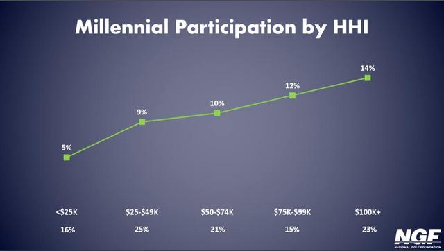 Tỷ lệ tham gia chơi Golf của giới trẻ Mỹ tỷ lệ thuận với thu nhập bình quân hàng năm (nghìn USD)