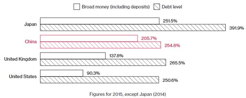 So sánh mức nợ (gạch chéo) và nguồn cung tiền (không gạch) so với GDP