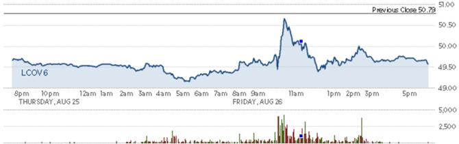 Diễn biến giá dầu thô Brent trong phiên. Nguồn: Finviz