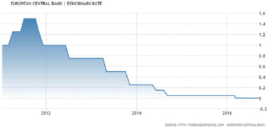 Diễn biến mức lãi suất cơ bản của ECB trong vòng năm qua