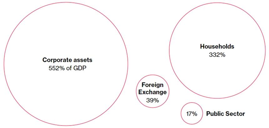 Giá trị tài sản của các bên nắm giữ so với GDP năm 2013