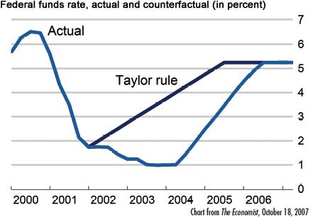 Lãi suất cơ bản của FED và lãi suất theo khuyến nghị của giáo sư Taylor