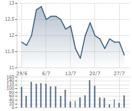 Diễn biến giá cổ phiếu VIS 1 tháng gần đây