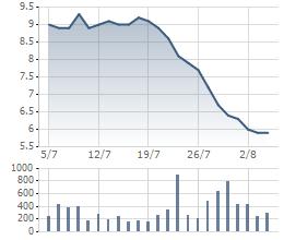 Biến động giá cổ phiếu HHS trong 1 tháng gần đây.