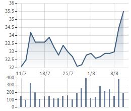 Biến động giá cổ phiếu SBT trong 1 tháng gần đây.