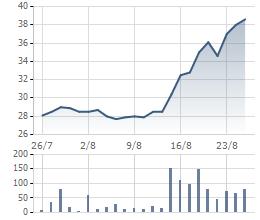 Biến động cổ phiếu KDC 1 tháng gần đây.