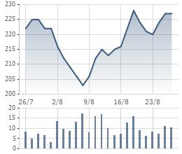 Biến động cổ phiếu CTD trong 1 tháng gần đây.