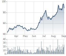 Diễn biến giá cổ phiếu DMC trong 6 tháng gần đây.