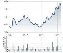 Biến động cổ phiếu FPT trong 3 tháng gần đây.