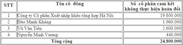 Danh sách cổ đông ABG không thực hiện hoán đổi.