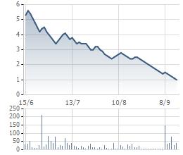 Biến động cổ phiếu ATA trong 3 tháng gần đây.