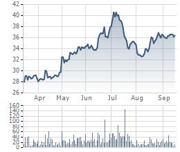 Biến động giá cổ phiếu DBC trong 6 tháng gần đây.