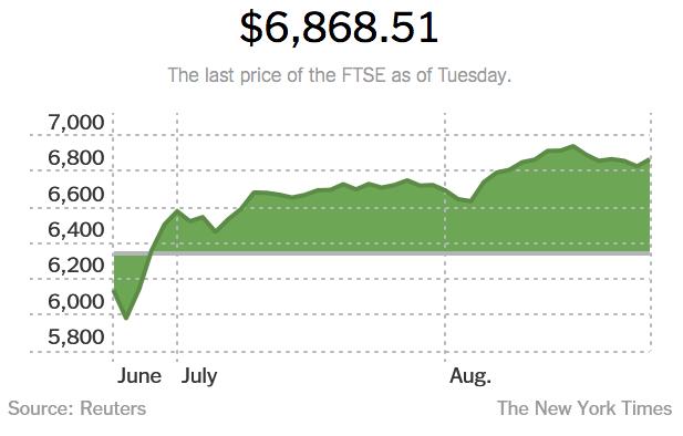 Biểu đồ giá FTSE.