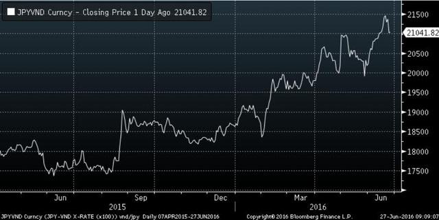 Biến động giá đồng JPY trong 1 năm qua