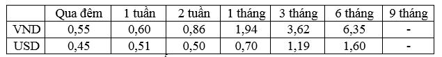 Lãi suất bình quân liên ngân hàng của các kỳ hạn chủ chốt trong tuần từ 05 - 09/9/2016.