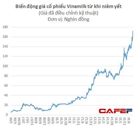 Vinamilk liên tục tăng phi mã trong vòng 1 năm trở lại đây