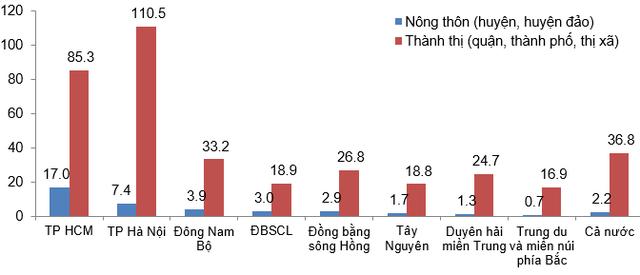 Số lượng CN/PGD ngân hàng bình quân/1 đơn vị hành chính cấp huyện (không tính Agribank). Website của các ngân hàng thương mại và tính toán của tác giả.