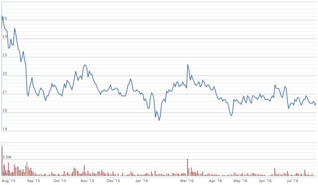 Giá cổ phiếu REE đang giao dịch kém sôi động (nguồn VND)